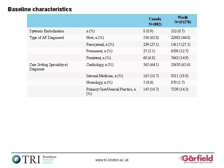 Baseline characteristics Canada N=(882) World N=(51270) Systemic Embolization n (%) 8 (0. 9) 332