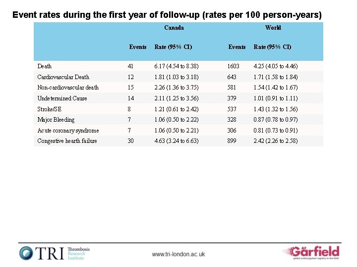 Event rates during the first year of follow-up (rates per 100 person-years) Canada World