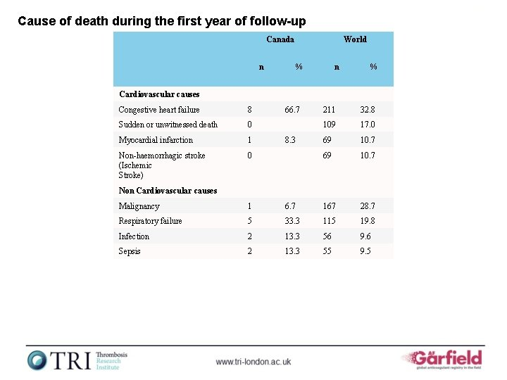 Cause of death during the first year of follow-up Canada n World % n