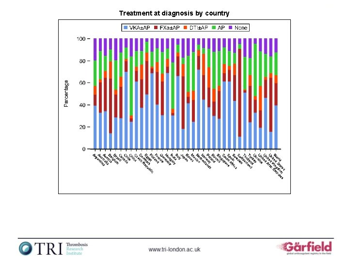 Treatment at diagnosis by country