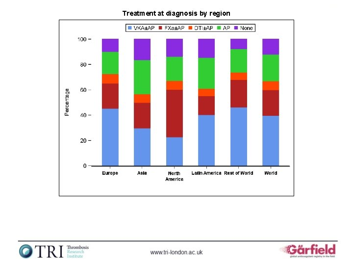 Treatment at diagnosis by region