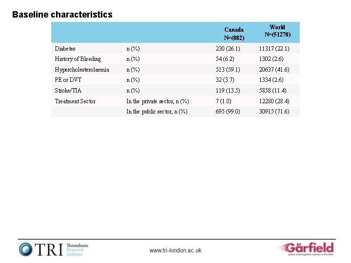 Baseline characteristics Canada N=(882) World N=(51270) Diabetes n (%) 230 (26. 1) 11317 (22.