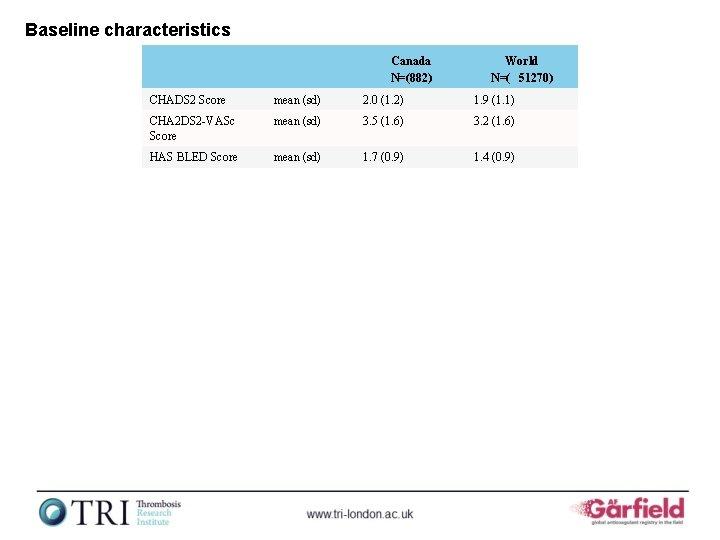 Baseline characteristics Canada N=(882) World N=( 51270) CHADS 2 Score mean (sd) 2. 0