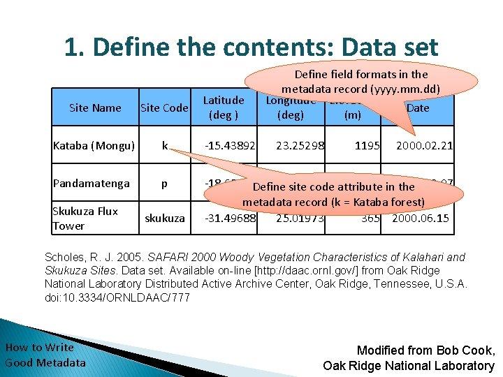 1. Define the contents: Data set Latitude (deg ) Define field formats in the