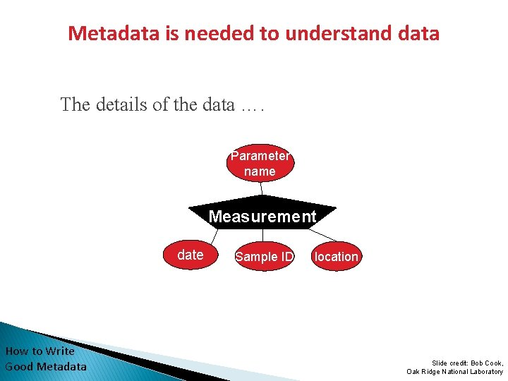 Metadata is needed to understand data The details of the data …. Parameter name