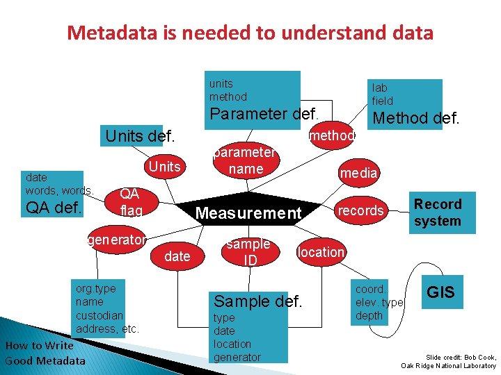 Metadata is needed to understand data units method lab field Parameter def. Units def.