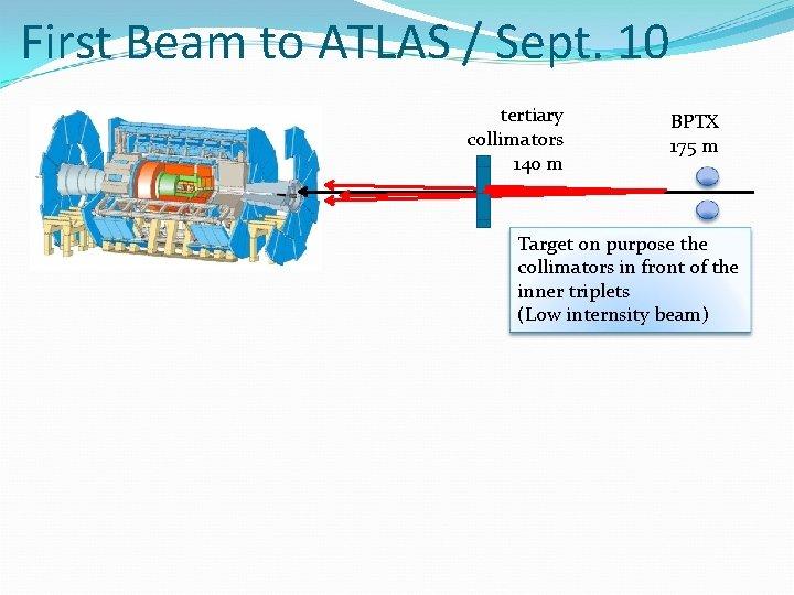 First Beam to ATLAS / Sept. 10 tertiary collimators 140 m BPTX 175 m