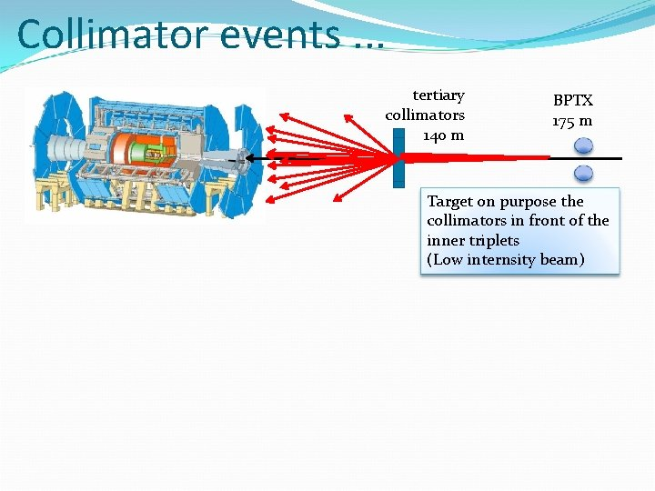 Collimator events. . . tertiary collimators 140 m BPTX 175 m Target on purpose