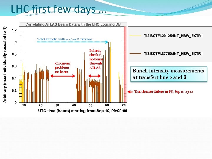 """LHC first few days. . . """"Pilot bunch"""" with 0. 56× 10 10 protons"""