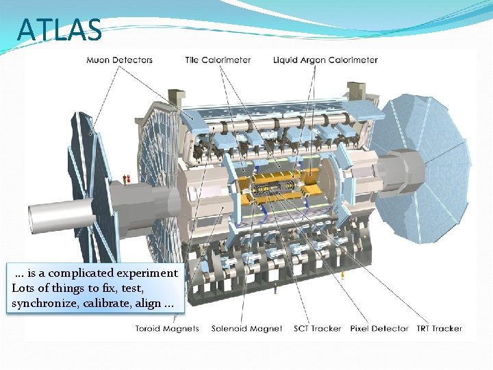 ATLAS . . . is a complicated experiment Lots of things to fix, test,