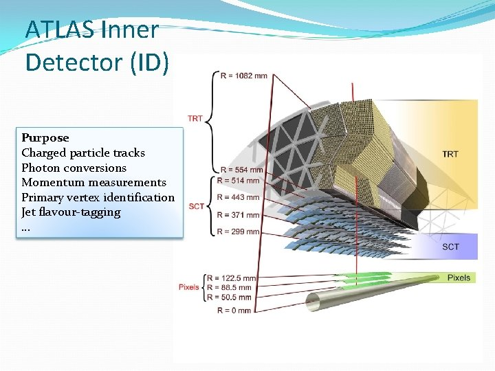 ATLAS Inner Detector (ID) Purpose Charged particle tracks Photon conversions Momentum measurements Primary vertex