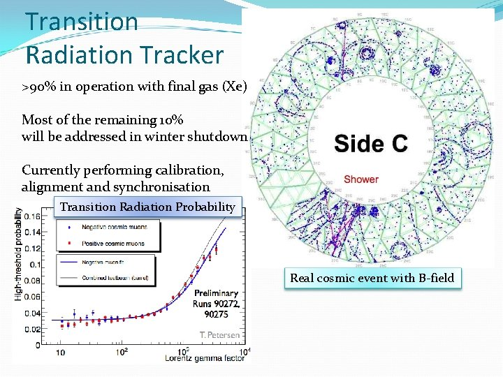 Transition Radiation Tracker >90% in operation with final gas (Xe) Most of the remaining