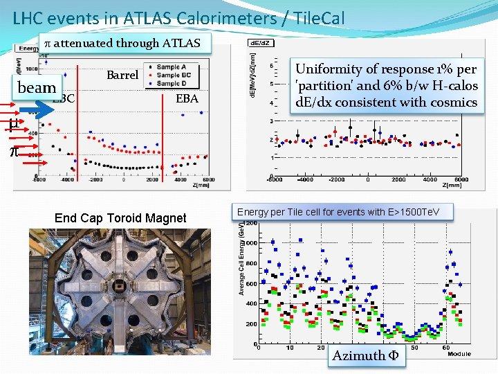 LHC events in ATLAS Calorimeters / Tile. Cal p attenuated through ATLAS beam EBC