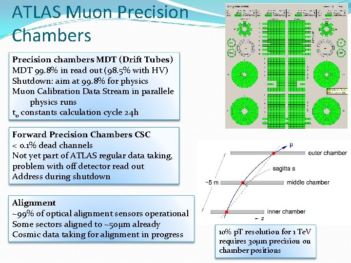 ATLAS Muon Precision Chambers Precision chambers MDT (Drift Tubes) MDT 99. 8% in read