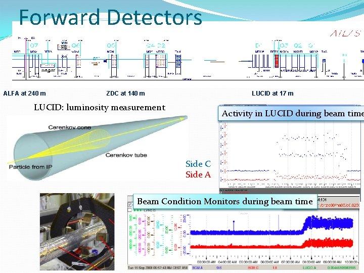 Forward Detectors ALFA at 240 m ZDC at 140 m LUCID at 17 m