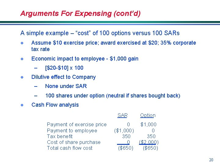 """Arguments For Expensing (cont'd) A simple example – """"cost"""" of 100 options versus 100"""