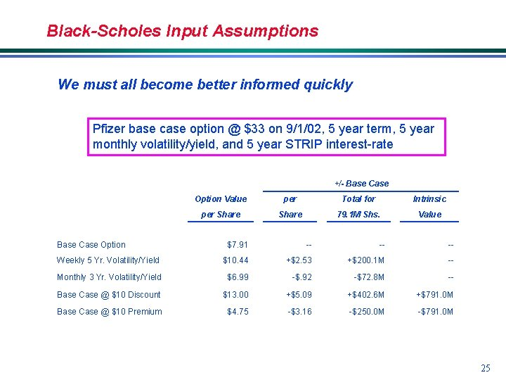 Black-Scholes Input Assumptions We must all become better informed quickly Pfizer base case option