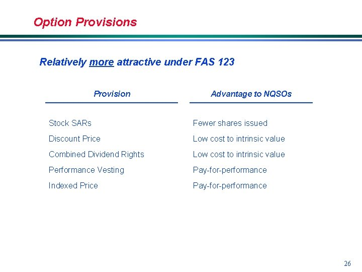 Option Provisions Relatively more attractive under FAS 123 Provision Advantage to NQSOs Stock SARs