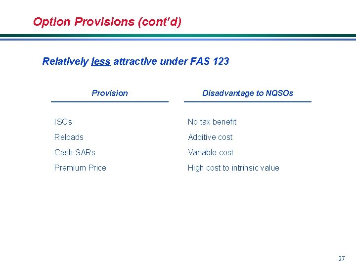 Option Provisions (cont'd) Relatively less attractive under FAS 123 Provision Disadvantage to NQSOs ISOs