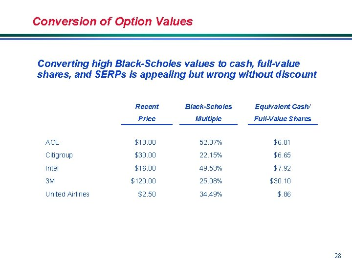 Conversion of Option Values Converting high Black-Scholes values to cash, full-value shares, and SERPs