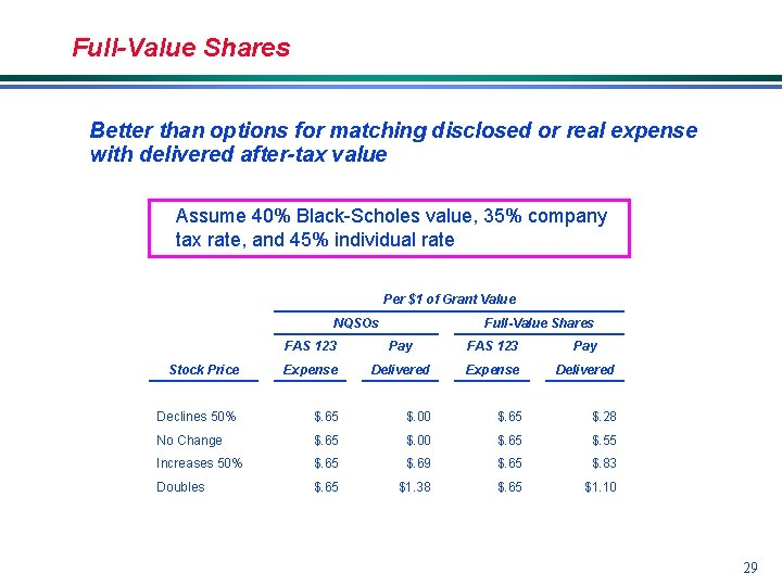 Full-Value Shares Better than options for matching disclosed or real expense with delivered after-tax