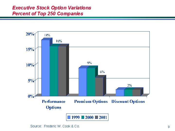 Executive Stock Option Variations Percent of Top 250 Companies Source: Frederic W. Cook &
