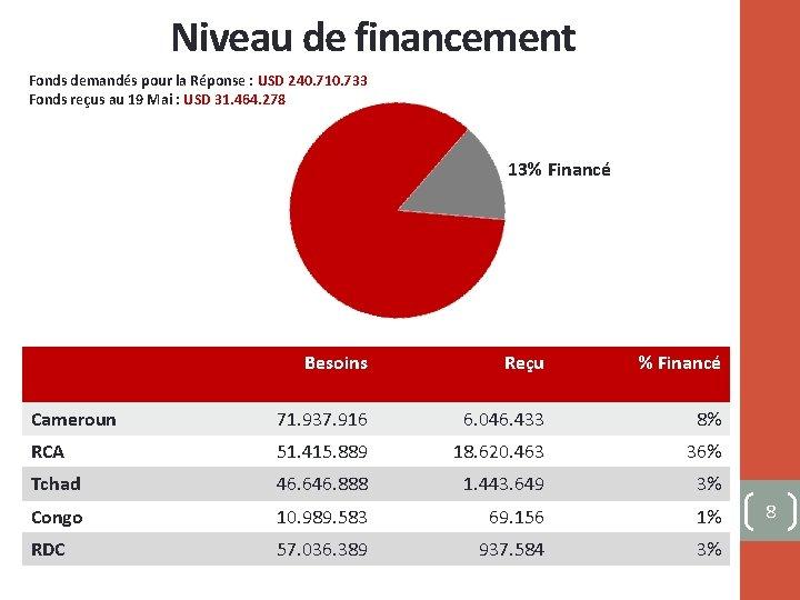 Niveau de financement Fonds demandés pour la Réponse : USD 240. 710. 733 Fonds