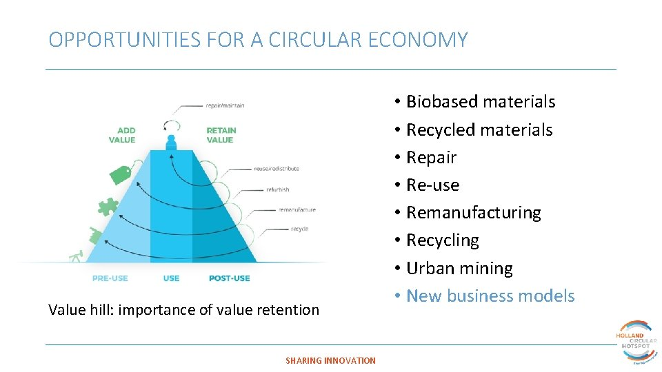 OPPORTUNITIES FOR A CIRCULAR ECONOMY Value hill: importance of value retention SHARING INNOVATION •