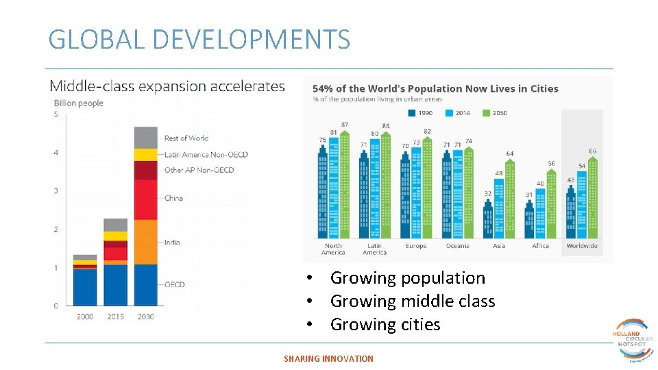 GLOBAL DEVELOPMENTS • Growing population • Growing middle class • Growing cities SHARING INNOVATION