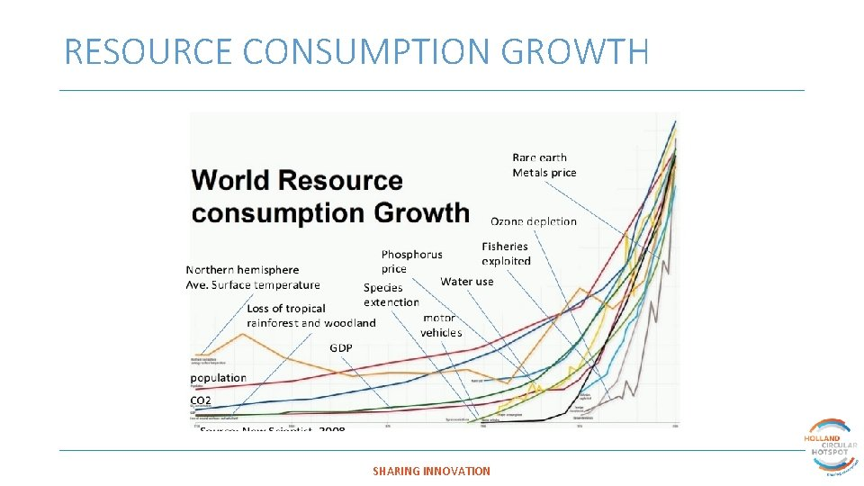 RESOURCE CONSUMPTION GROWTH SHARING INNOVATION