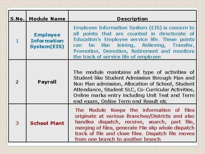 S. No. Module Name 1 2 3 Employee Information System(EIS) Payroll School Plant Description
