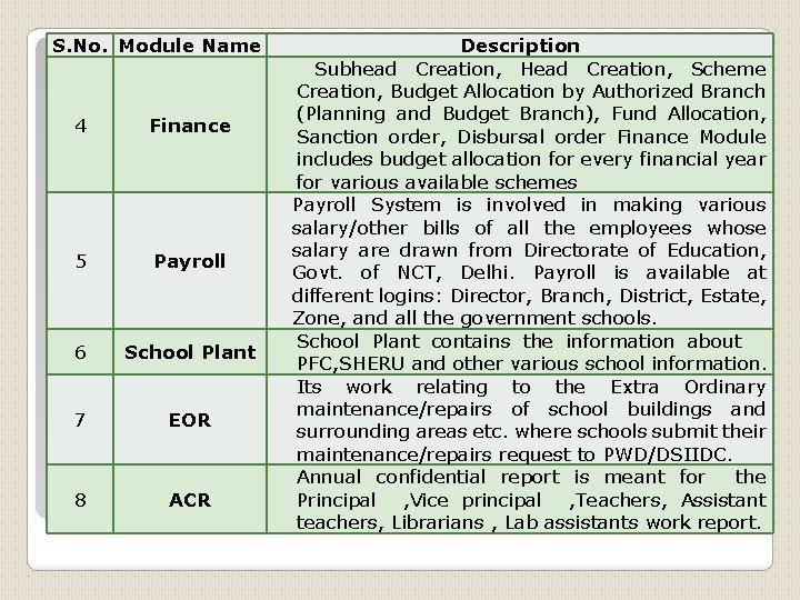 S. No. Module Name 4 Finance 5 Payroll 6 School Plant 7 EOR 8
