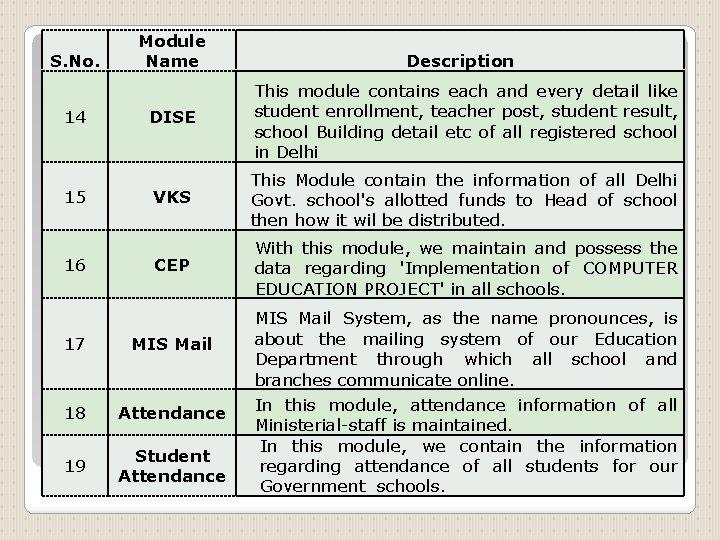 S. No. 14 15 16 Module Name Description DISE This module contains each and