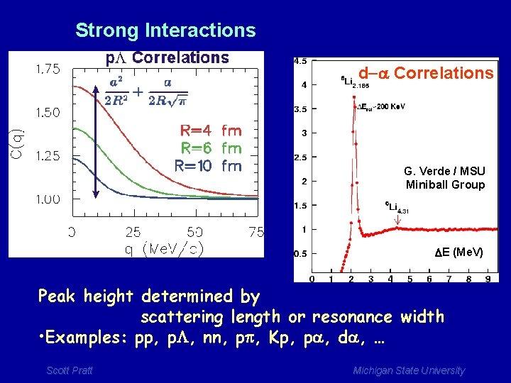 Strong Interactions d-a Correlations G. Verde / MSU Miniball Group DE (Me. V) Peak