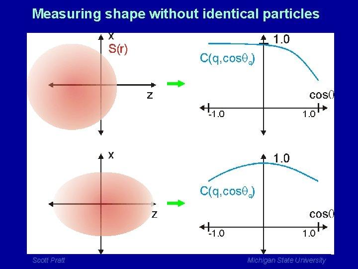 Measuring shape without identical particles Scott Pratt Michigan State University
