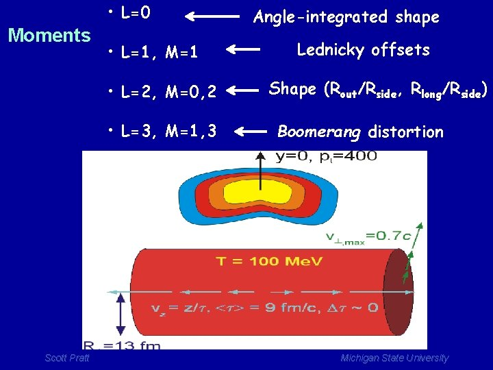 • L=0 Moments • L=1, M=1 • L=2, M=0, 2 • L=3, M=1,