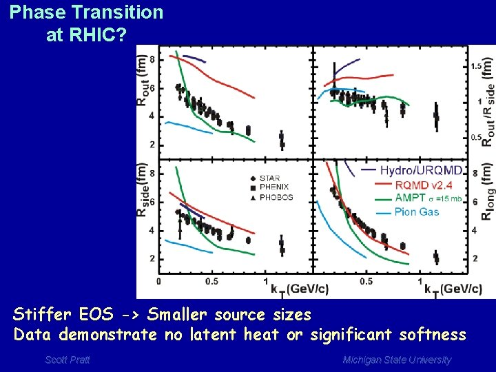 Phase Transition at RHIC? Stiffer EOS -> Smaller source sizes Data demonstrate no latent