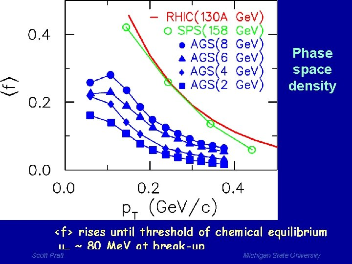 Phase space density <f> rises until threshold of chemical equilibrium mp ~ 80 Me.