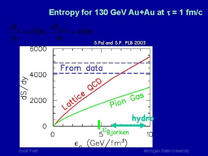 Entropy for 130 Ge. V Au+Au at t = 1 fm/c S. Pal and