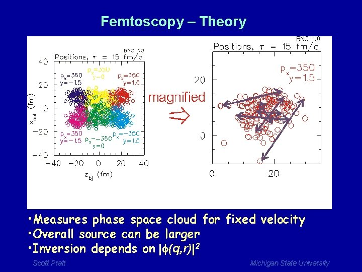 Femtoscopy – Theory • Measures phase space cloud for fixed velocity • Overall source