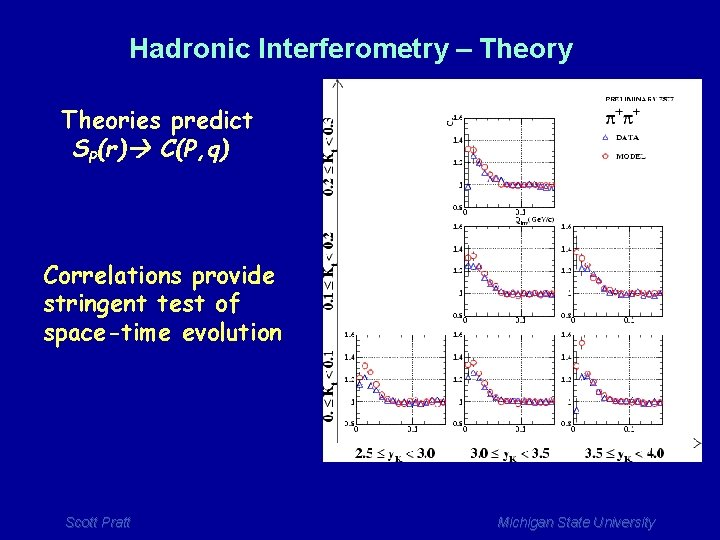 Hadronic Interferometry – Theory Theories predict SP(r) C(P, q) Correlations provide stringent test of