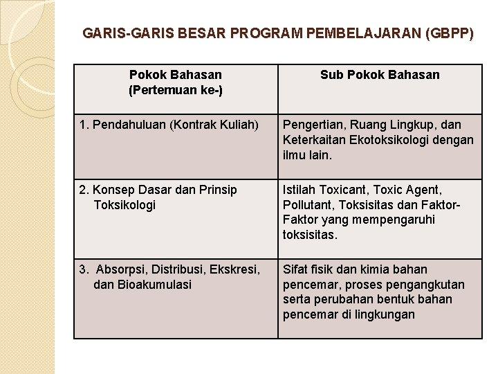 GARIS-GARIS BESAR PROGRAM PEMBELAJARAN (GBPP) Pokok Bahasan (Pertemuan ke-) Sub Pokok Bahasan 1. Pendahuluan