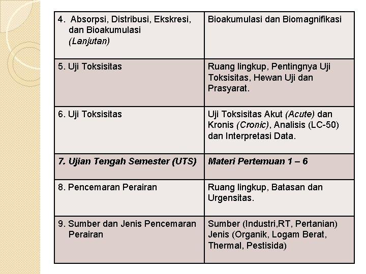 4. Absorpsi, Distribusi, Ekskresi, dan Bioakumulasi (Lanjutan) Bioakumulasi dan Biomagnifikasi 5. Uji Toksisitas Ruang