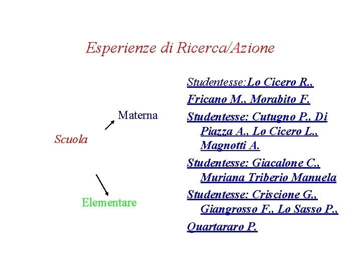 Esperienze di Ricerca/Azione Materna Scuola Elementare Studentesse: Lo Cicero R. , Fricano M. ,