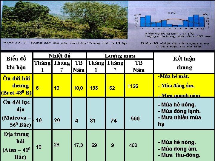 ? Phân tích biểu đồ khí hậu của 3 môi trường từ đó rút