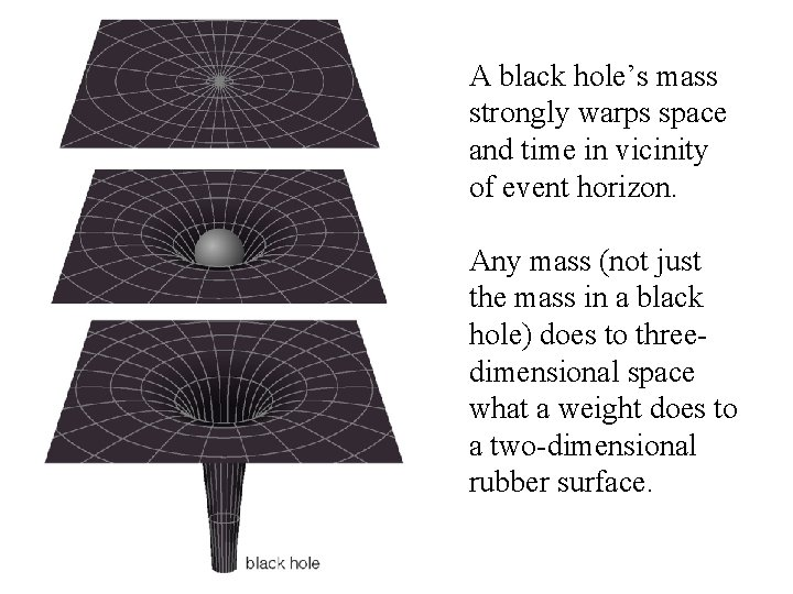 A black hole's mass strongly warps space and time in vicinity of event horizon.