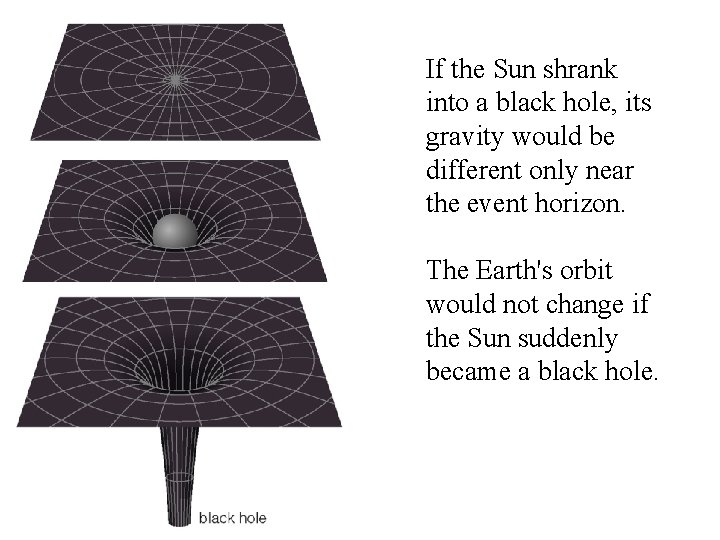 If the Sun shrank into a black hole, its gravity would be different only