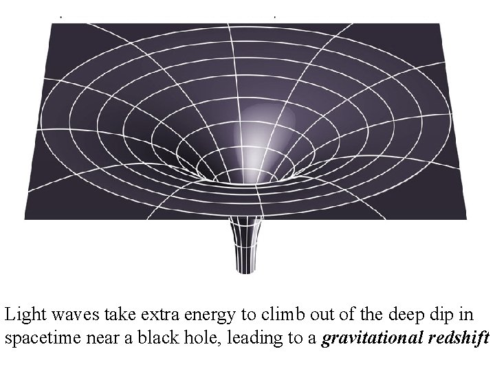 Light waves take extra energy to climb out of the deep dip in spacetime