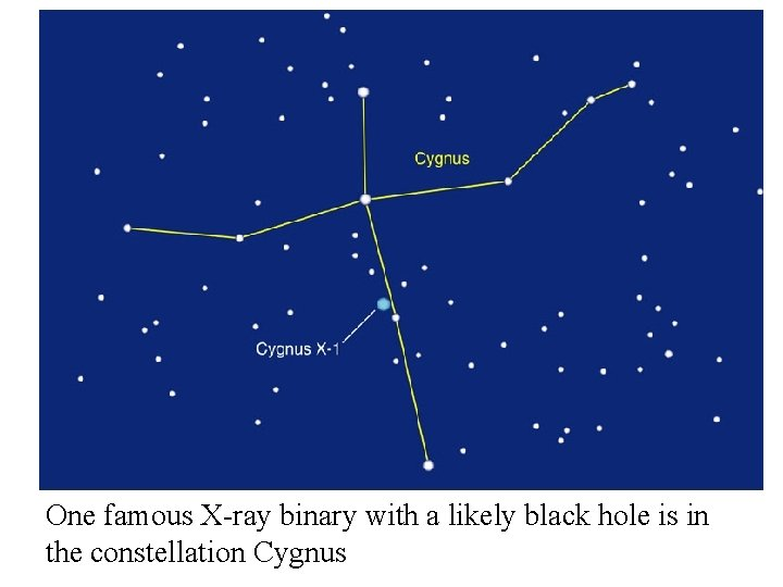 One famous X-ray binary with a likely black hole is in the constellation Cygnus