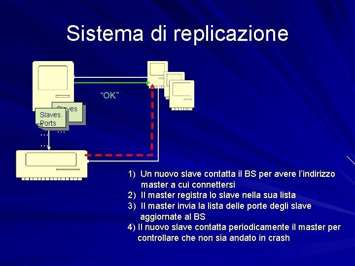 """Sistema di replicazione """"OK"""" Slaves. … Ports … … … 1) Un nuovo slave"""